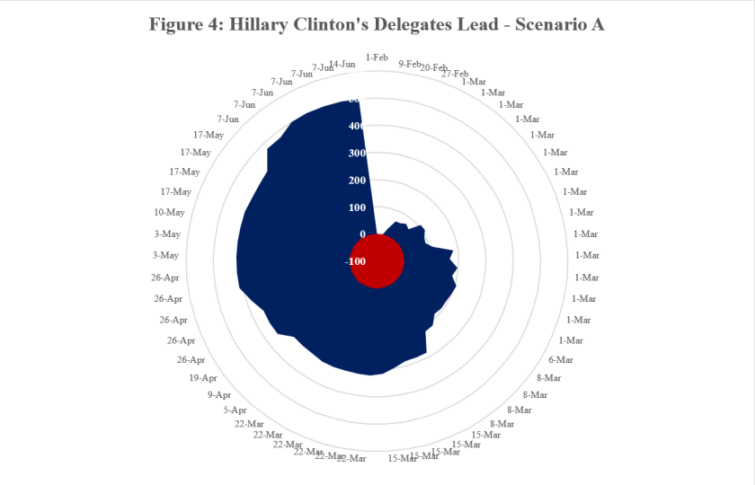 Hillary Clinton Delegated Lead - A