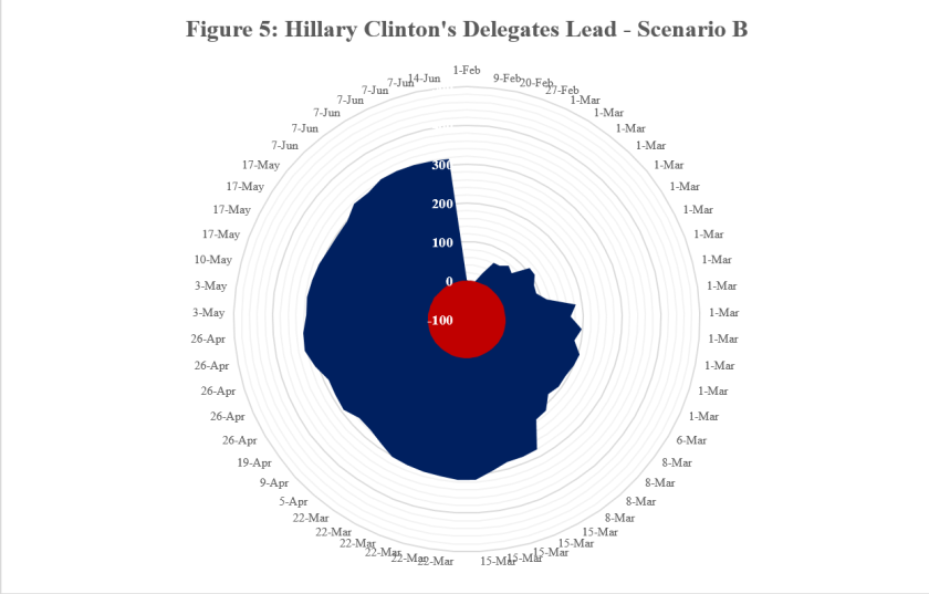 Hillary Clinton Delegated Lead - B